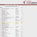 Top-Platzierung in den Austrian Indie Charts